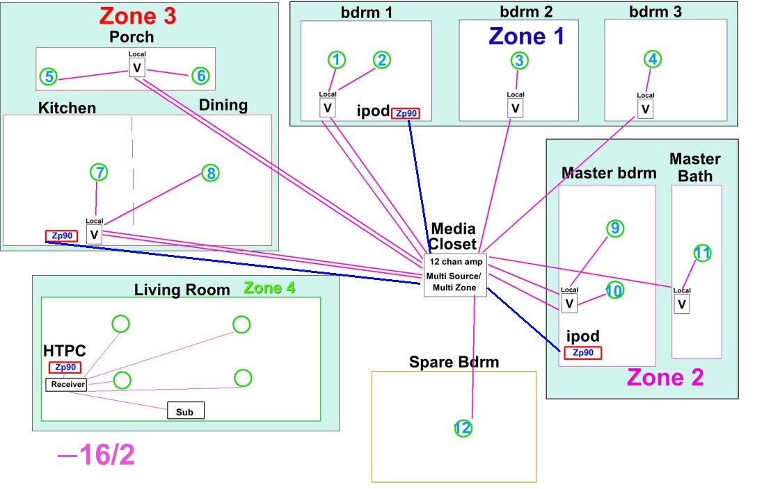 new htd lync whole-house audio system - avs forum | home ... home speaker wiring design design and home automation wiring